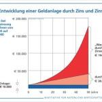Die wundersame Geldvermehrung durch Zinseszins-Effekt