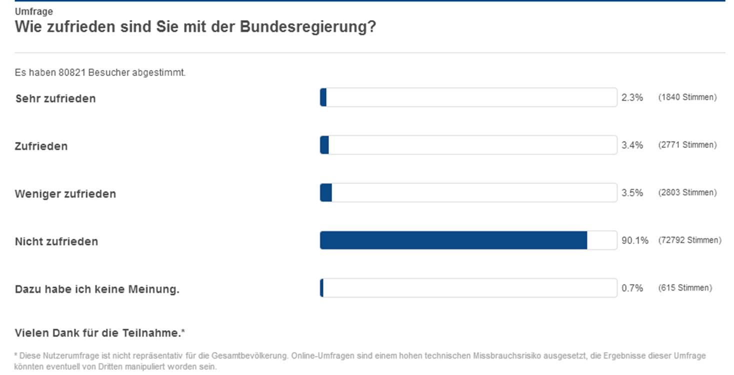 Deutsche unzufrieden