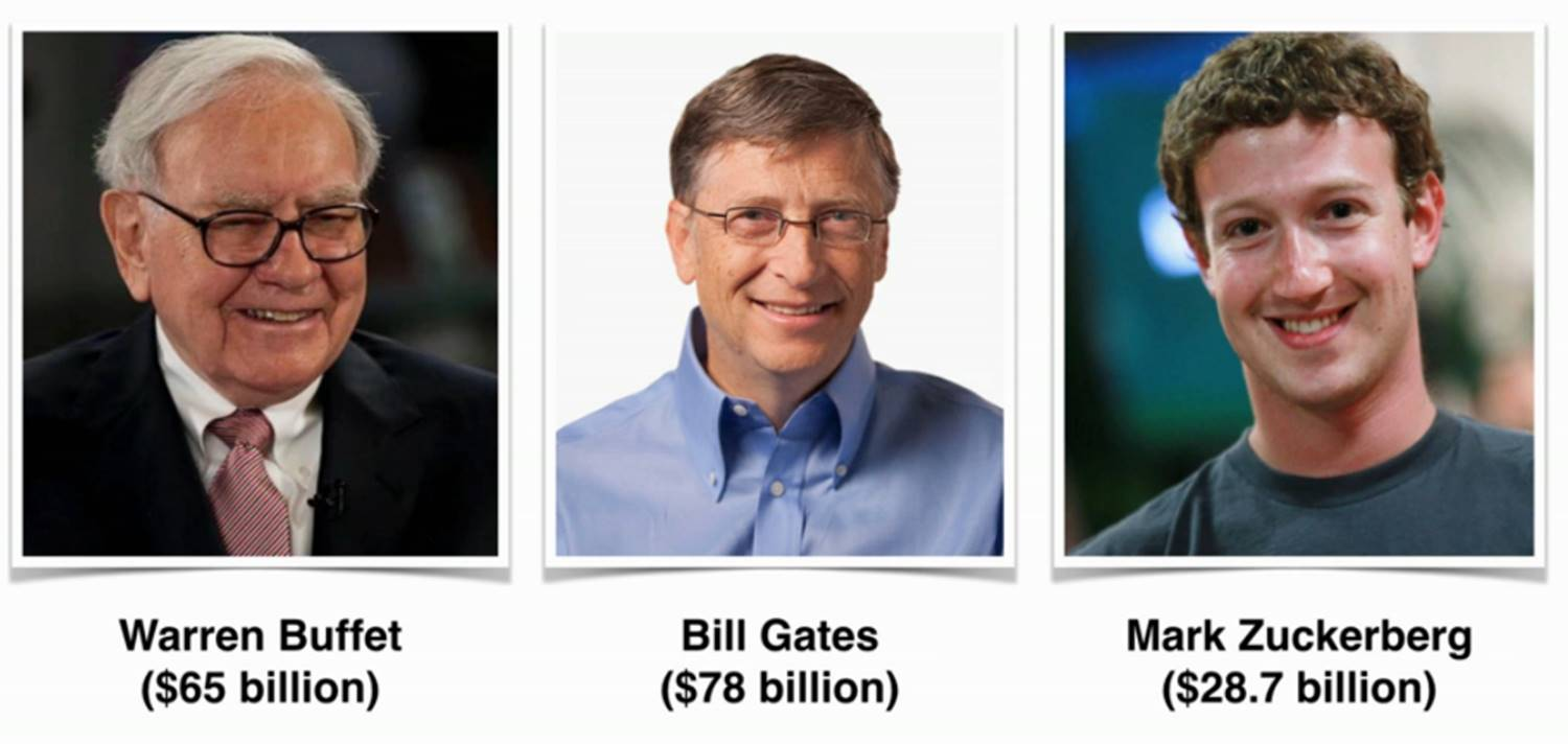 Bill Gates + Co